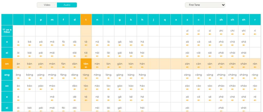 Yoyo-Chinese-Review-Interactive-PinYin-Chart